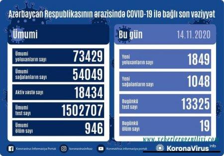 Azərbaycanda koronavirusa yoluxmada yeni rekord, 19 nəfər vəfat edib - FOTO